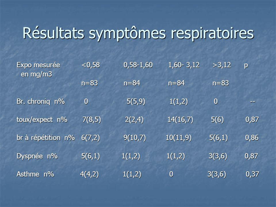 Résultats symptômes respiratoires