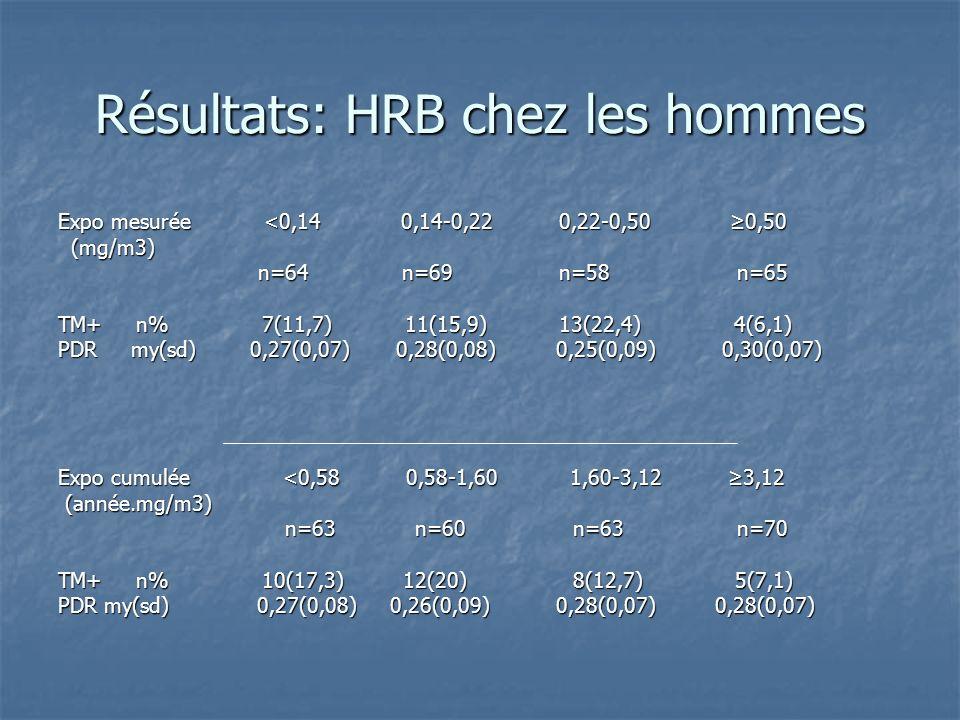 Résultats: HRB chez les hommes