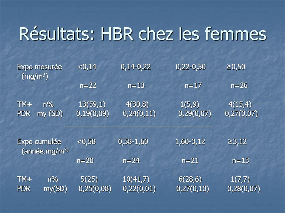 Résultats: HBR chez les femmes