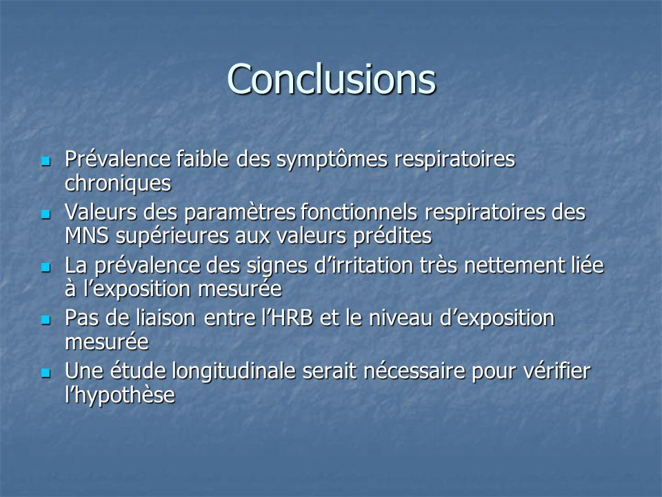 Conclusions Prévalence faible des symptômes respiratoires chroniques