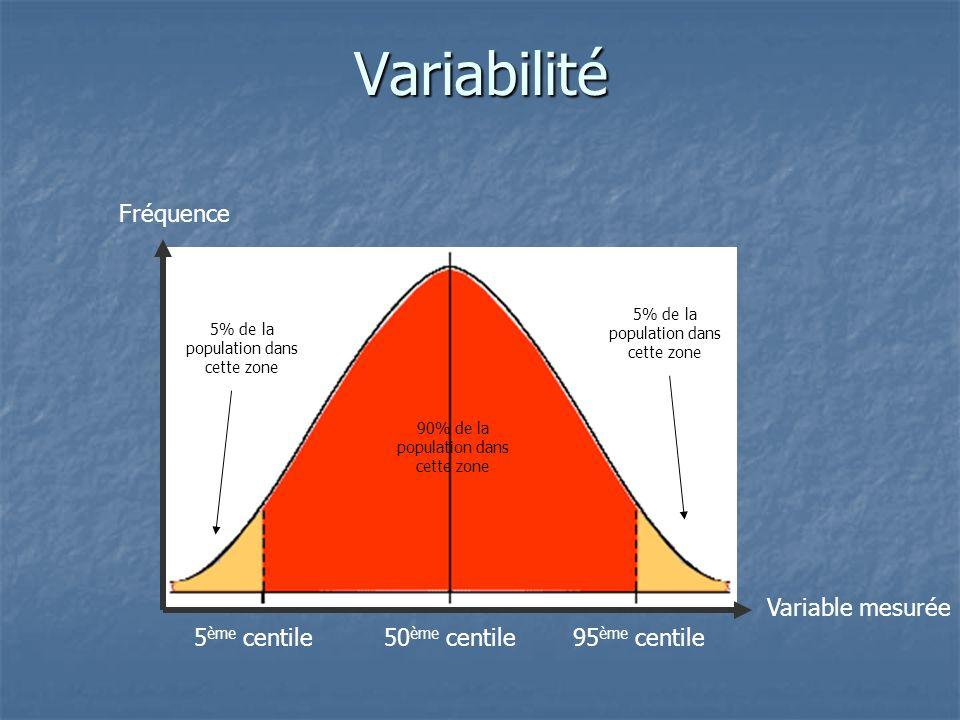 Variabilité Fréquence Variable mesurée 5ème centile 50ème centile