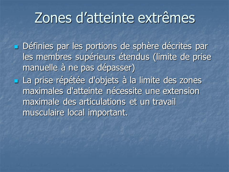 Zones d'atteinte extrêmes