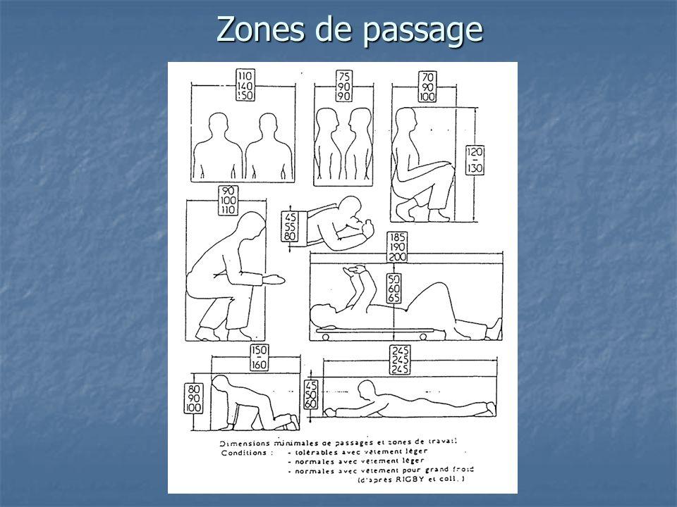 Zones de passage