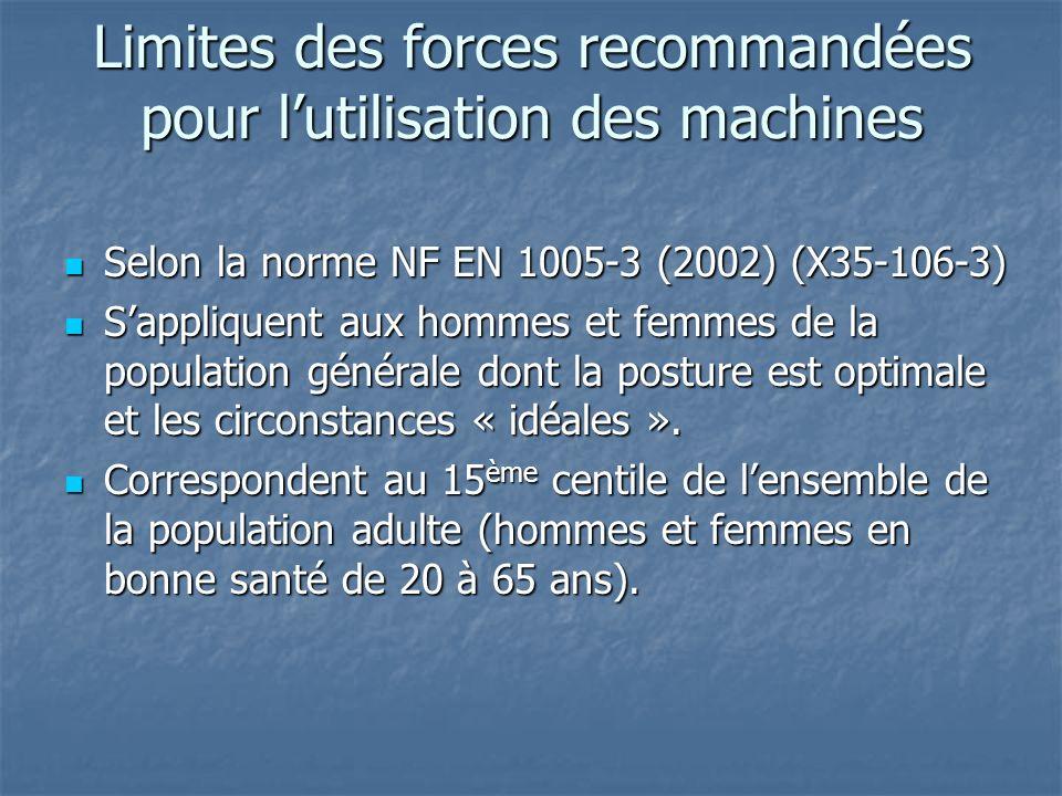 Limites des forces recommandées pour l'utilisation des machines