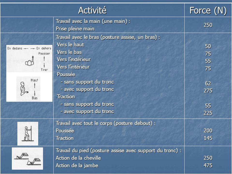 Activité Force (N) Travail avec la main (une main) : Prise pleine main