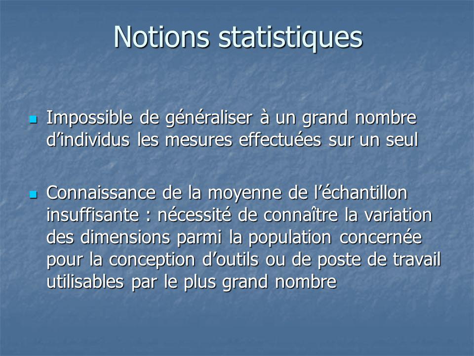 Notions statistiques Impossible de généraliser à un grand nombre d'individus les mesures effectuées sur un seul.