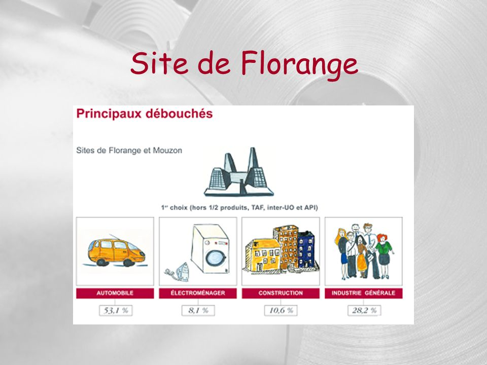 Site de Florange