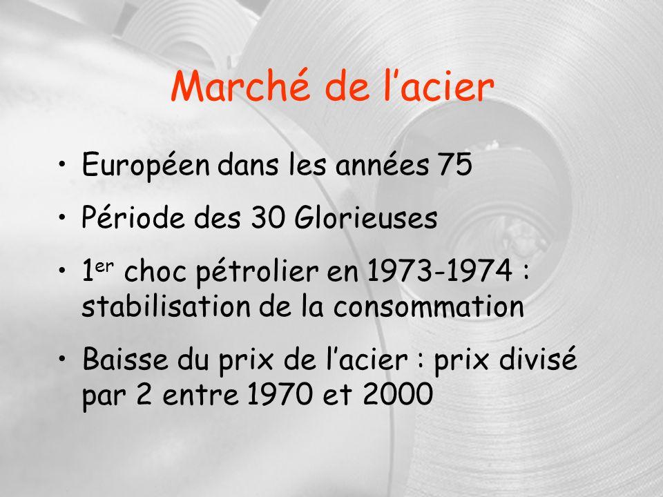 Marché de l'acier Européen dans les années 75