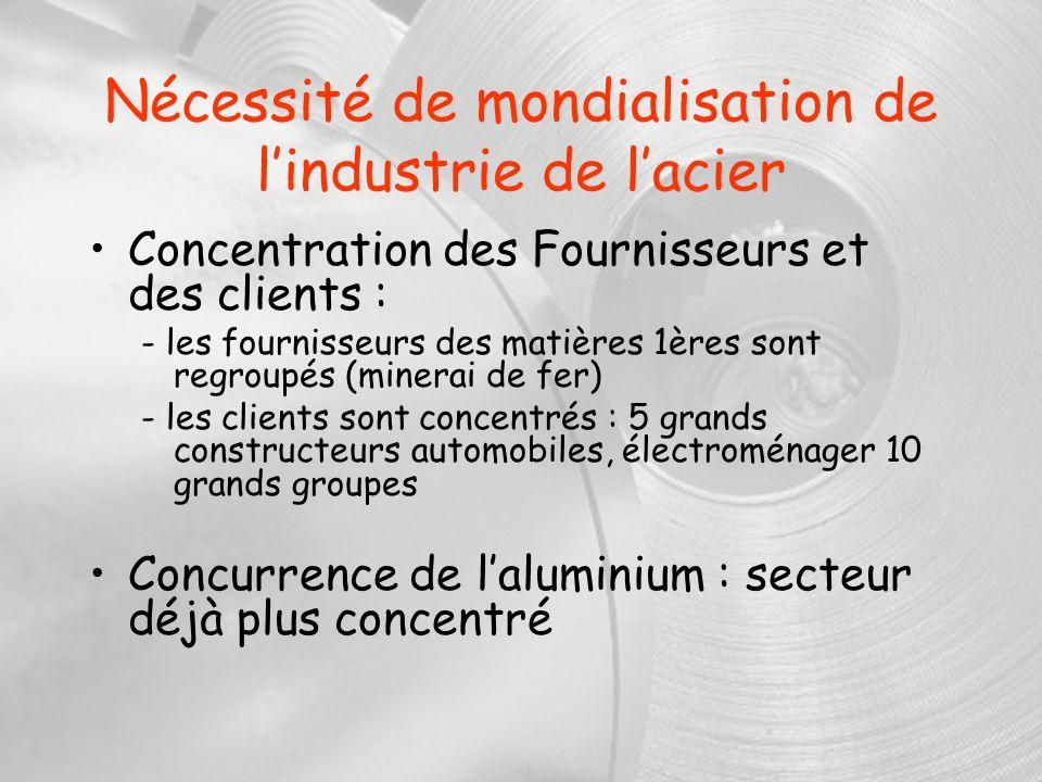 Nécessité de mondialisation de l'industrie de l'acier