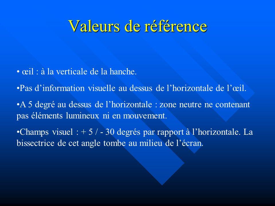 Valeurs de référence œil : à la verticale de la hanche.