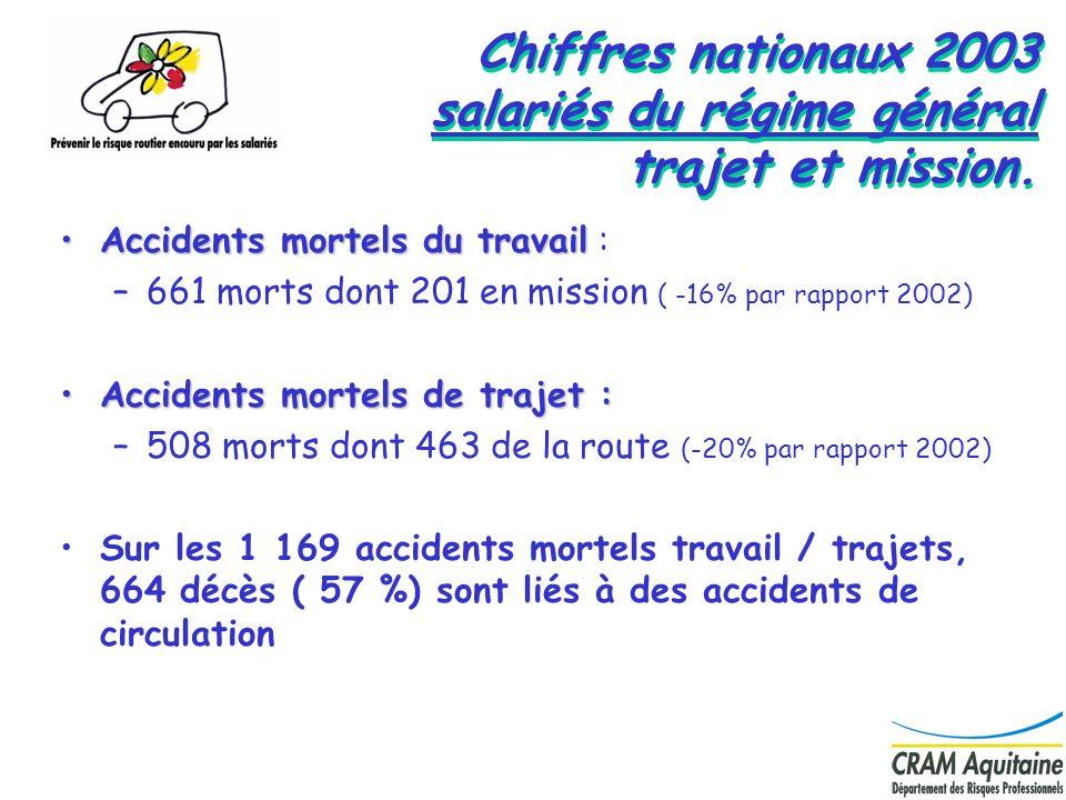 Chiffres nationaux 2003 salariés du régime général trajet et mission.