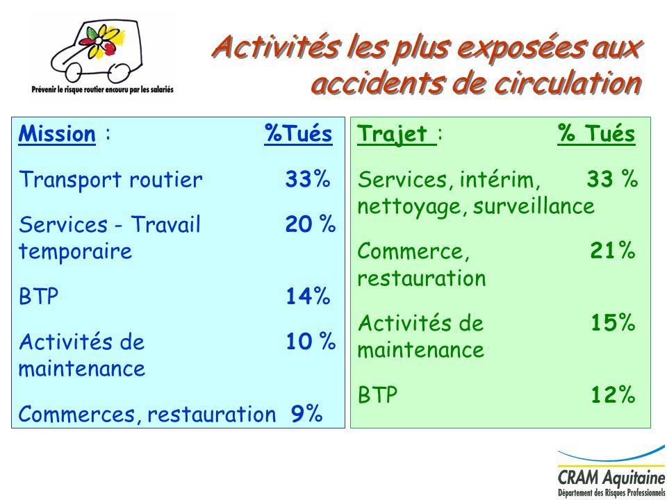 Activités les plus exposées aux accidents de circulation