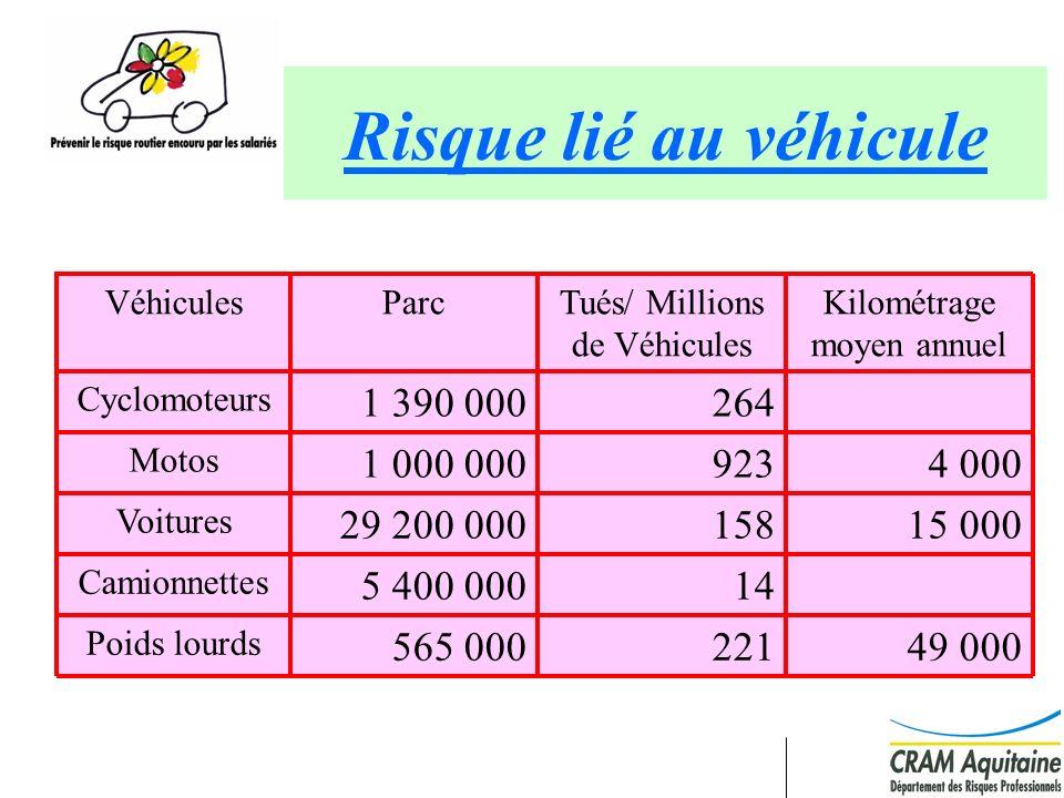 Risque lié au véhicule 49 000. 221. 565 000. Poids lourds. 15 000. 4 000. Kilométrage moyen annuel.