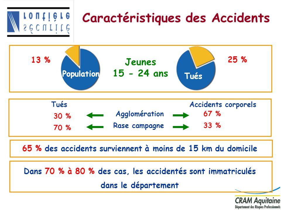 Caractéristiques des Accidents