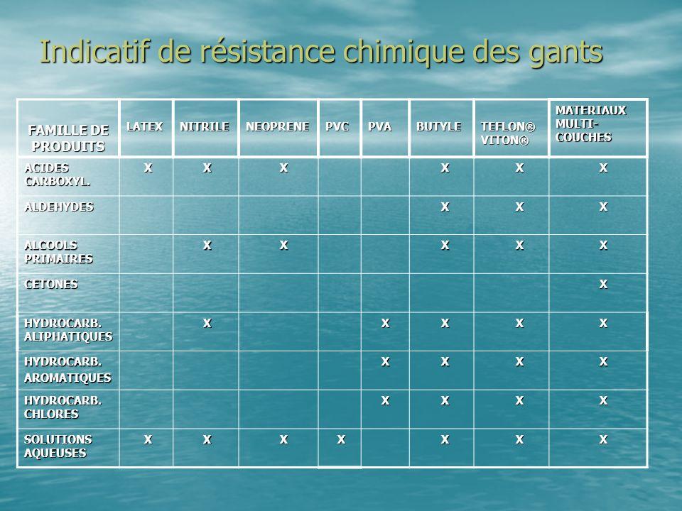 Indicatif de résistance chimique des gants