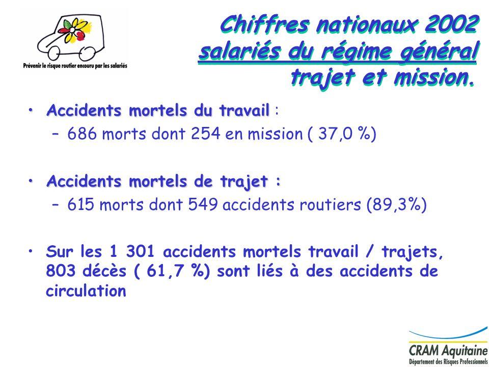 Chiffres nationaux 2002 salariés du régime général trajet et mission.