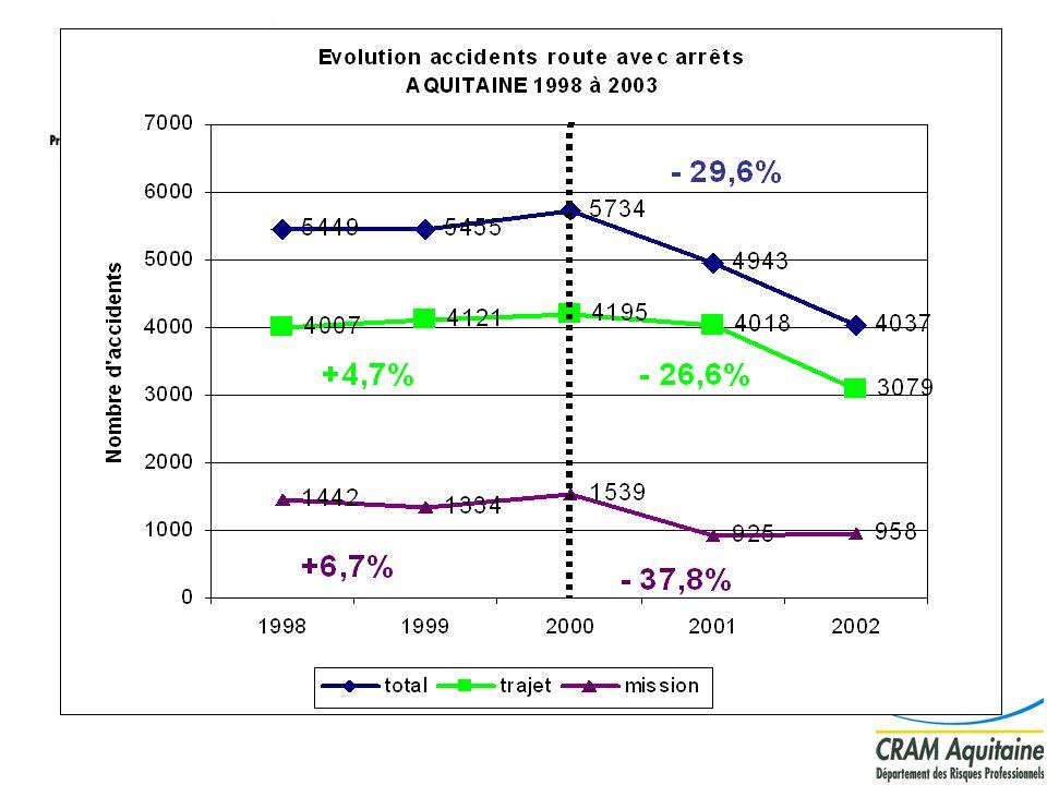 Évolution globale de l accidentologie en Aquitaine de 1998 à 2002 :