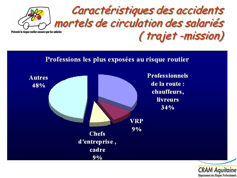 Caractéristiques des accidents mortels de circulation des salariés ( trajet -mission)