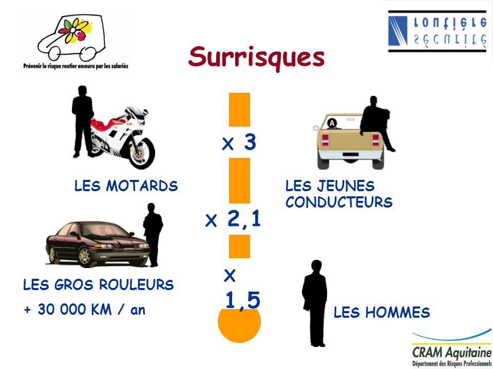 Surrisques X 3 X 2,1 X 1,5 LES MOTARDS LES JEUNES CONDUCTEURS