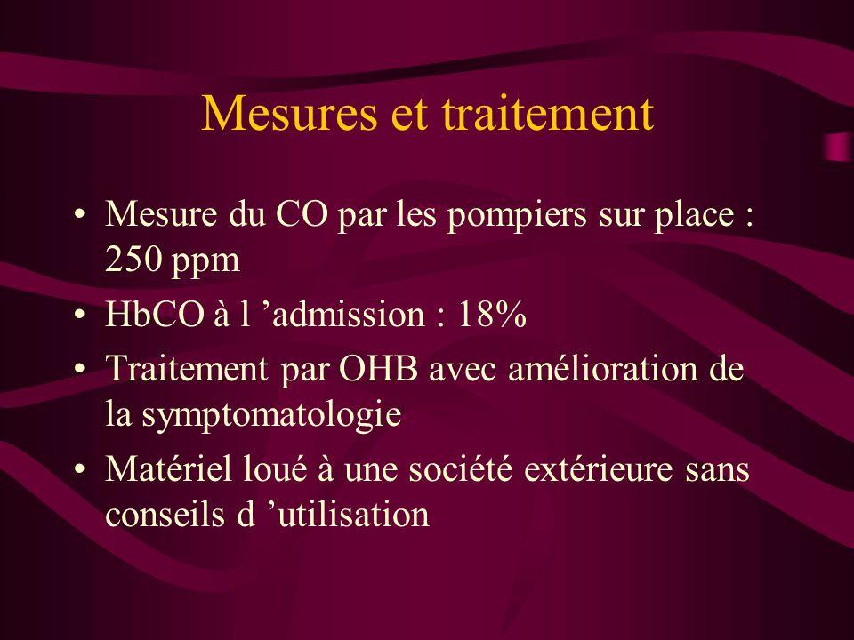 Mesures et traitementMesure du CO par les pompiers sur place : 250 ppm. HbCO à l 'admission : 18%