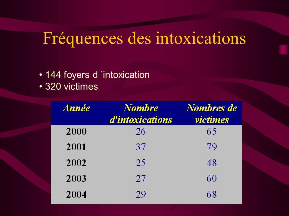 Fréquences des intoxications