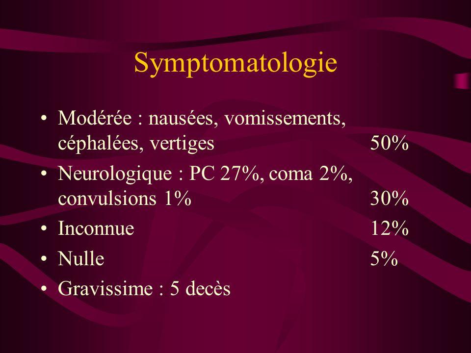 SymptomatologieModérée : nausées, vomissements, céphalées, vertiges 50% Neurologique : PC 27%, coma 2%, convulsions 1% 30%