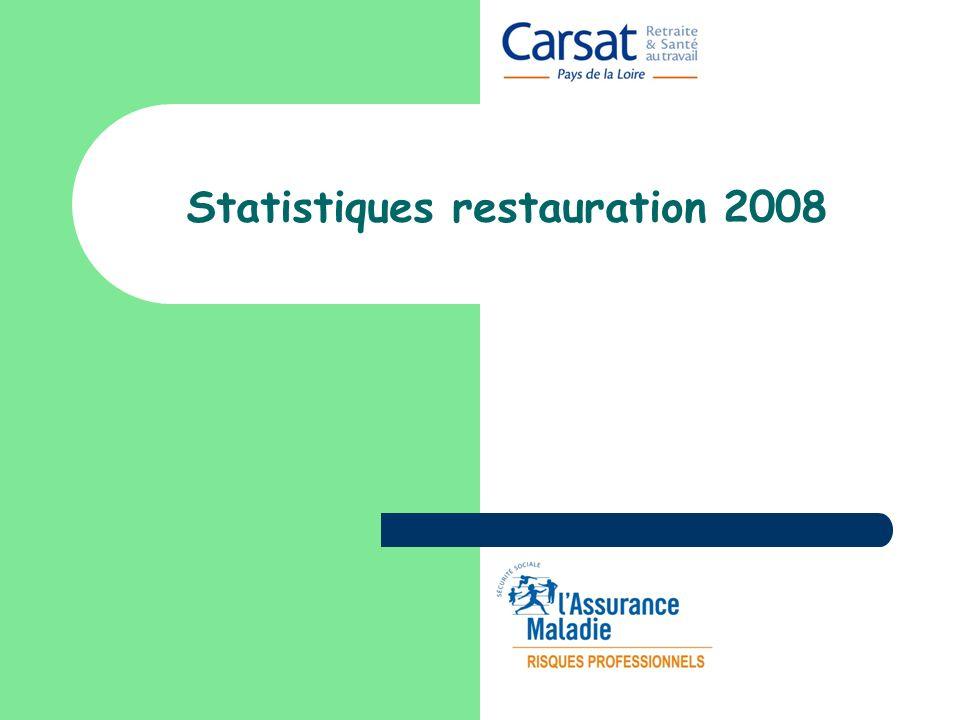 Statistiques restauration 2008