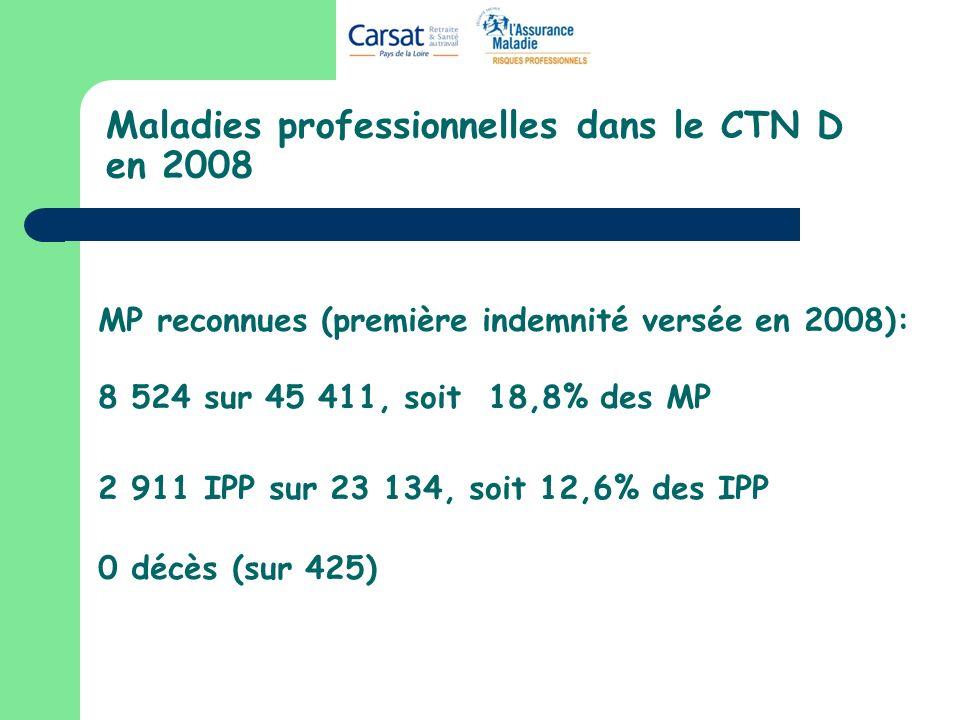 Maladies professionnelles dans le CTN D en 2008