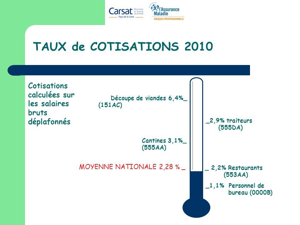 TAUX de COTISATIONS 2010 Cotisations calculées sur les salaires bruts déplafonnés. Découpe de viandes 6,4%_.