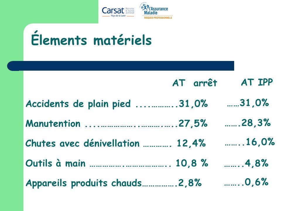 Élements matériels AT arrêt AT IPP ……31,0% …….28,3% ……..16,0% ……..4,8%