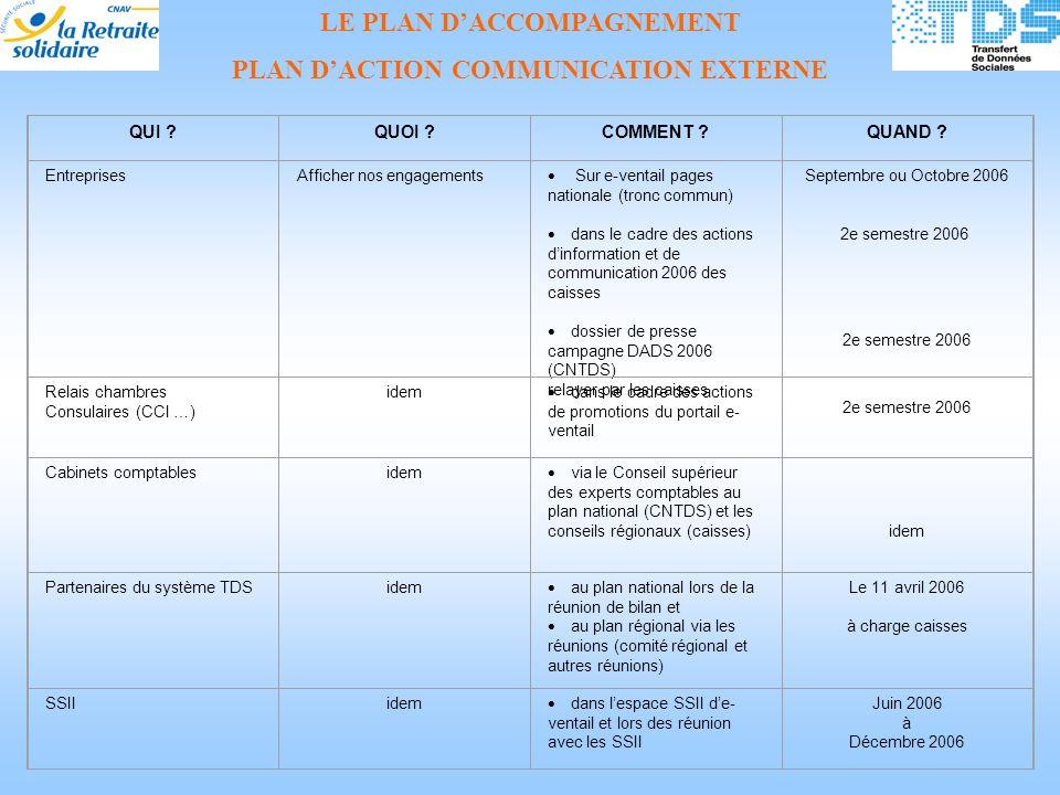 LE PLAN D'ACCOMPAGNEMENT PLAN D'ACTION COMMUNICATION EXTERNE