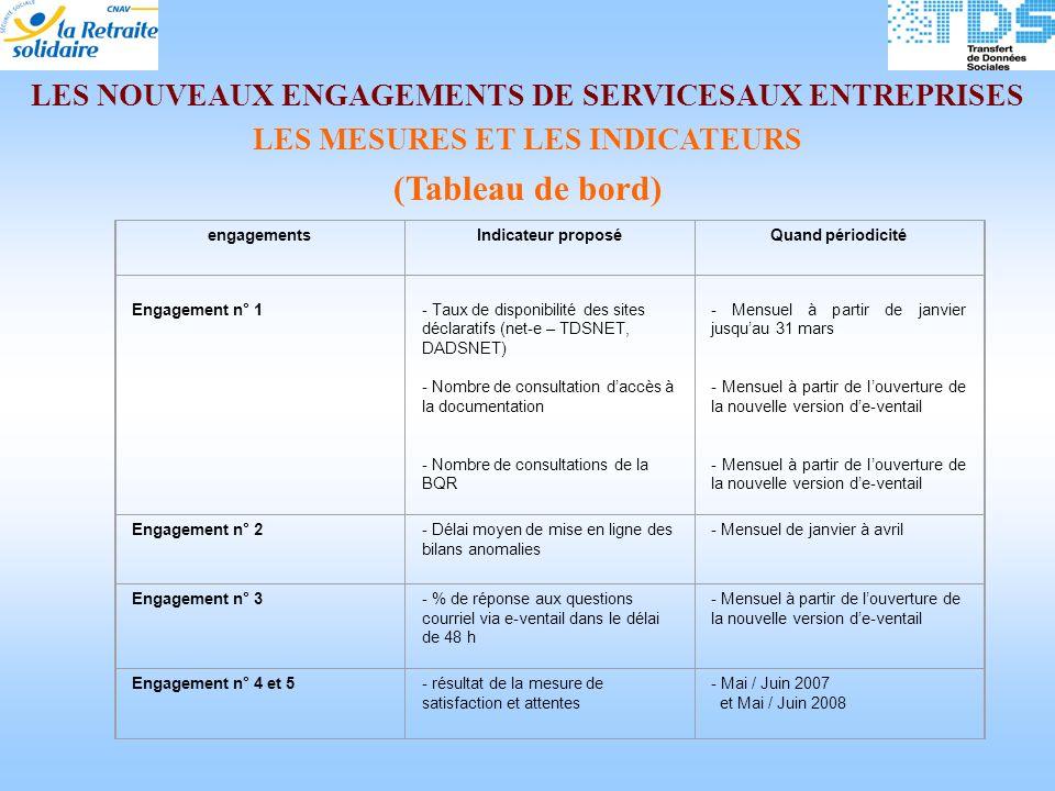 (Tableau de bord) LES NOUVEAUX ENGAGEMENTS DE SERVICESAUX ENTREPRISES