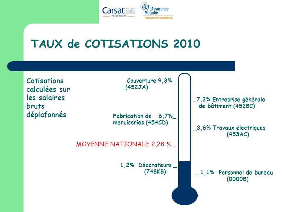 TAUX de COTISATIONS 2010 Cotisations calculées sur les salaires bruts déplafonnés. Couverture 9,3%_.