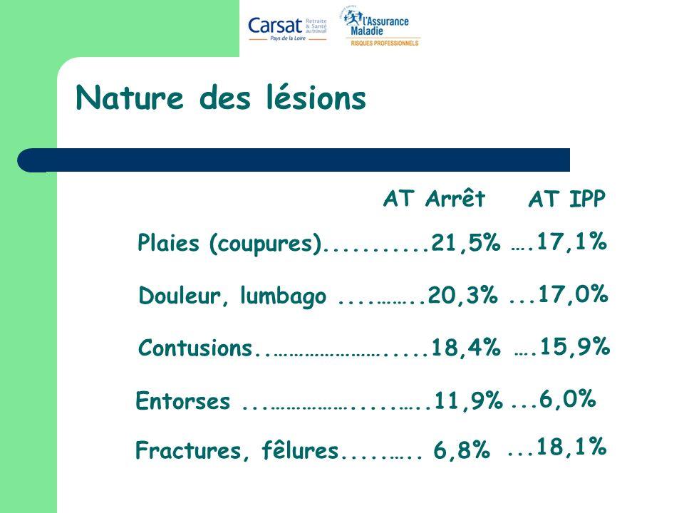 Nature des lésions AT Arrêt AT IPP Plaies (coupures)...........21,5%