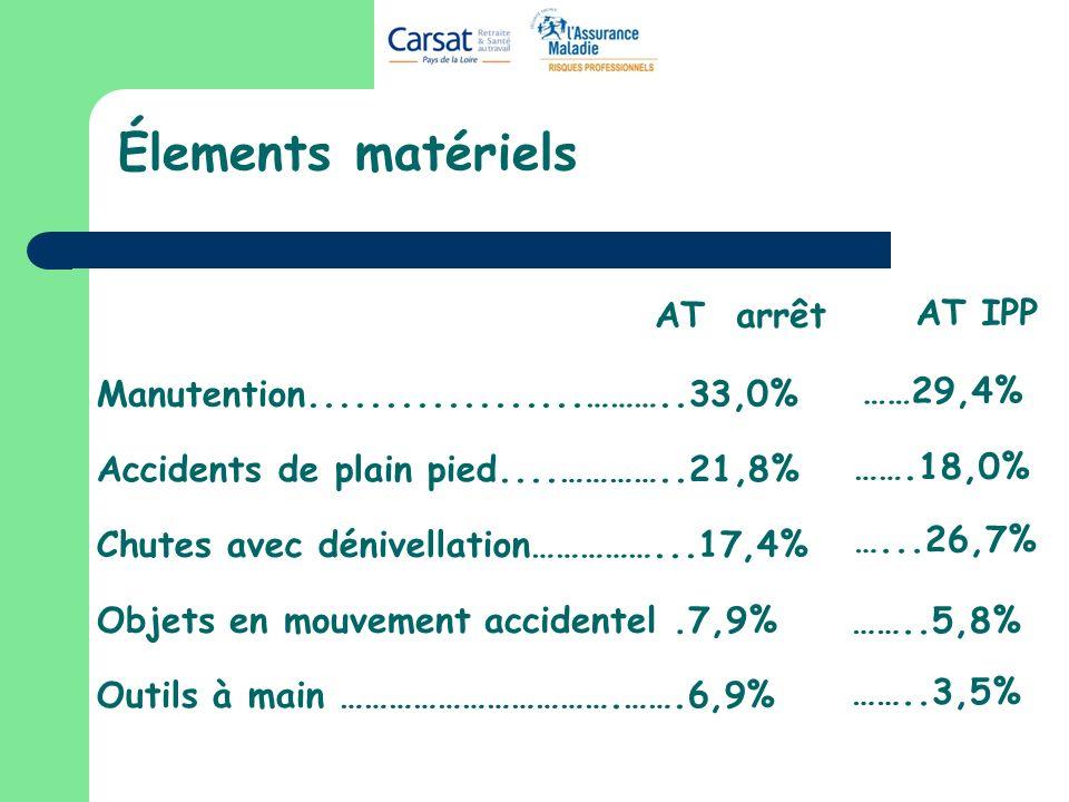 Élements matériels AT arrêt AT IPP ……29,4% …….18,0% …...26,7% ……..5,8%