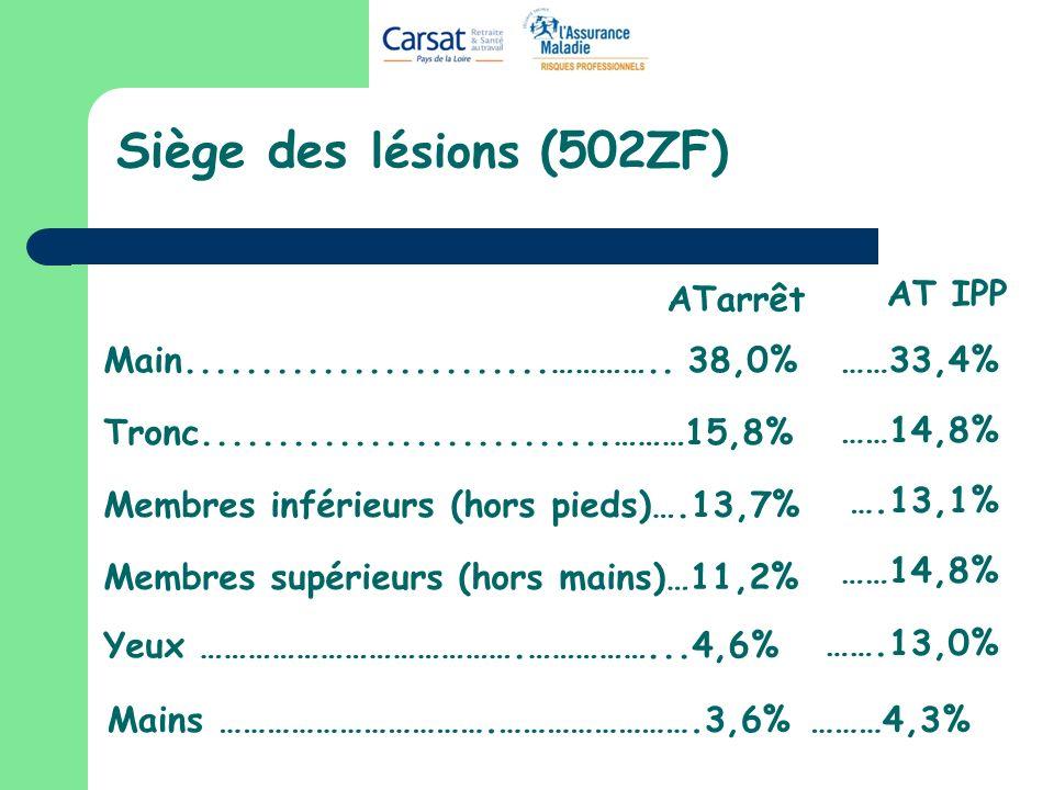 Siège des lésions (502ZF) ATarrêt AT IPP ……33,4% ……14,8% ….13,1%