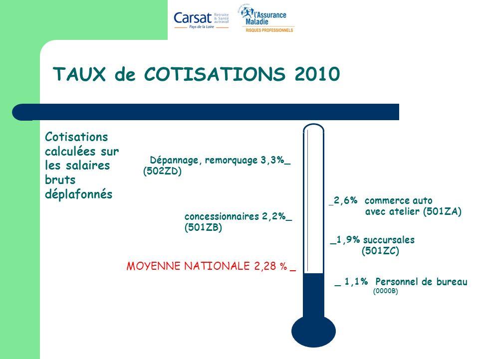 TAUX de COTISATIONS 2010 Cotisations calculées sur les salaires bruts déplafonnés. Dépannage, remorquage 3,3%_.