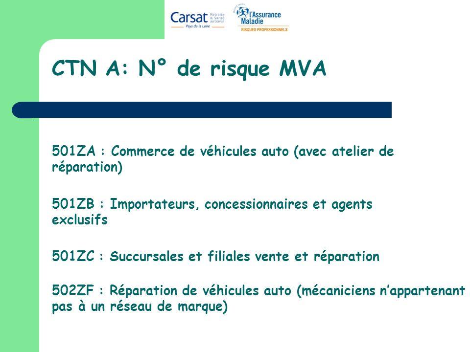 CTN A: N° de risque MVA 501ZA : Commerce de véhicules auto (avec atelier de réparation) 501ZB : Importateurs, concessionnaires et agents exclusifs.