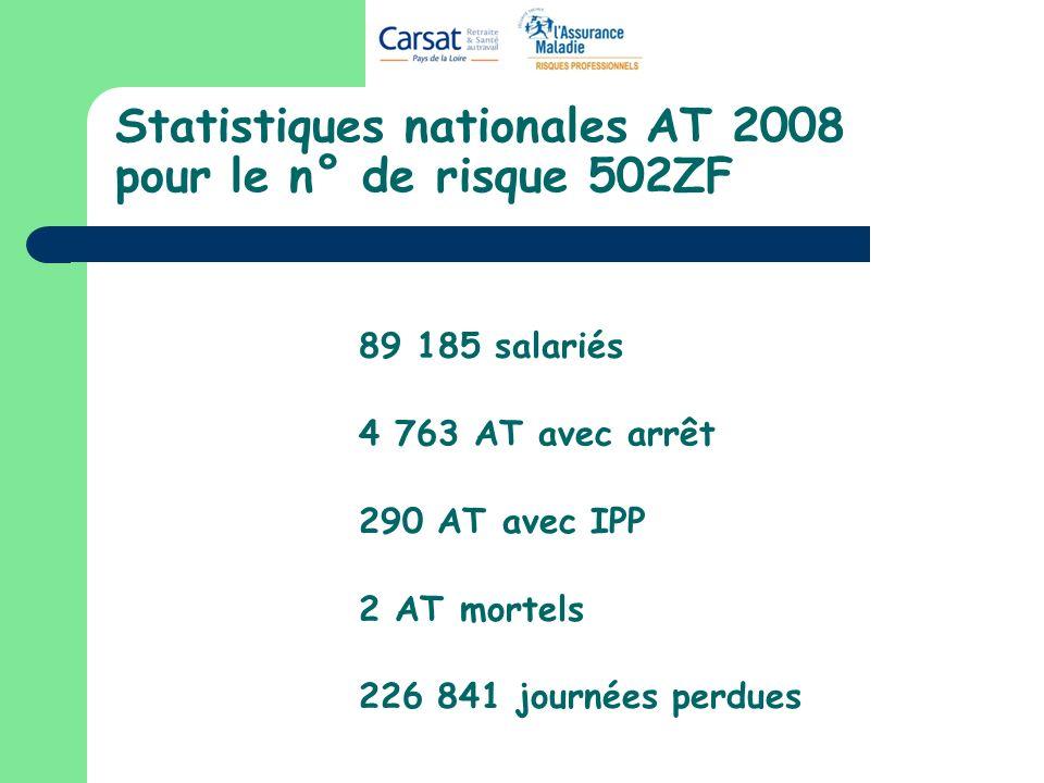 Statistiques nationales AT 2008 pour le n° de risque 502ZF