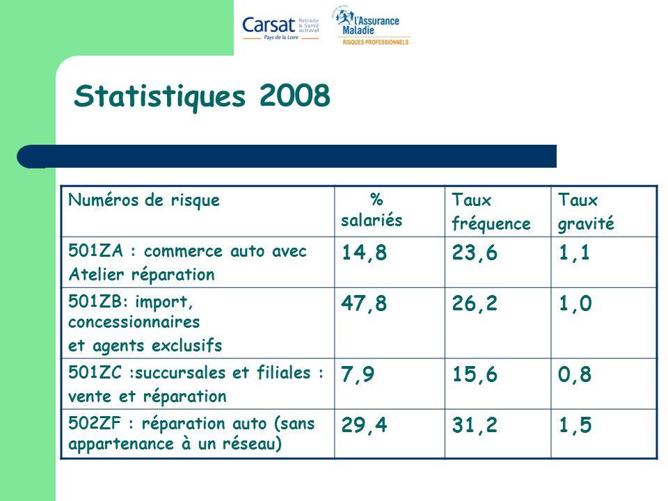 Statistiques 2008 Numéros de risque. % salariés. Taux. fréquence. gravité. 501ZA : commerce auto avec.
