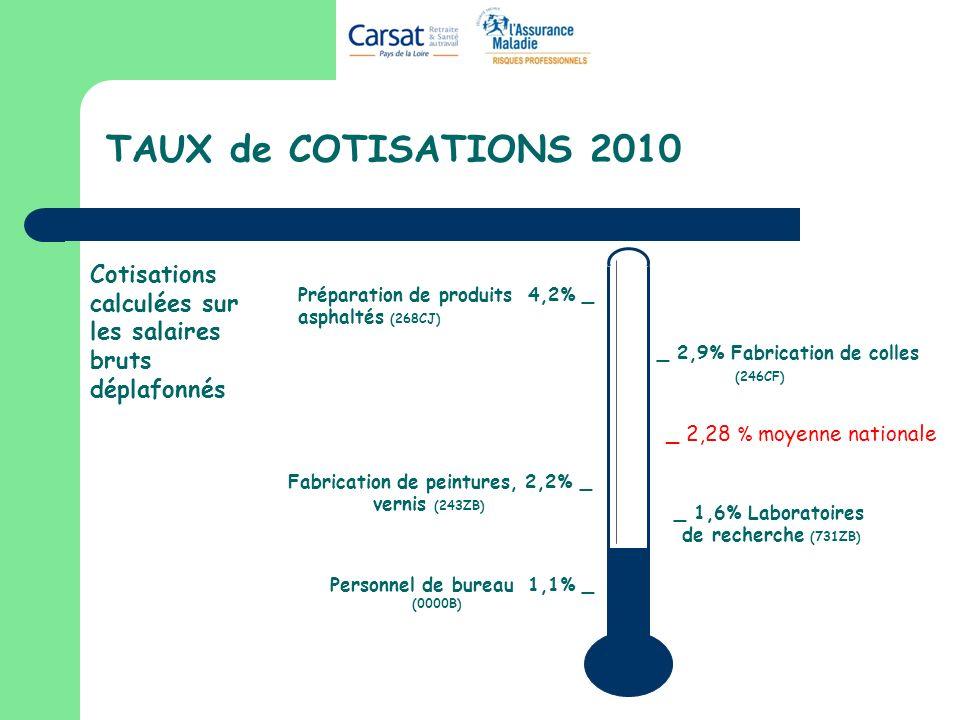 TAUX de COTISATIONS 2010 Cotisations calculées sur les salaires bruts déplafonnés. Préparation de produits 4,2% _ asphaltés (268CJ)