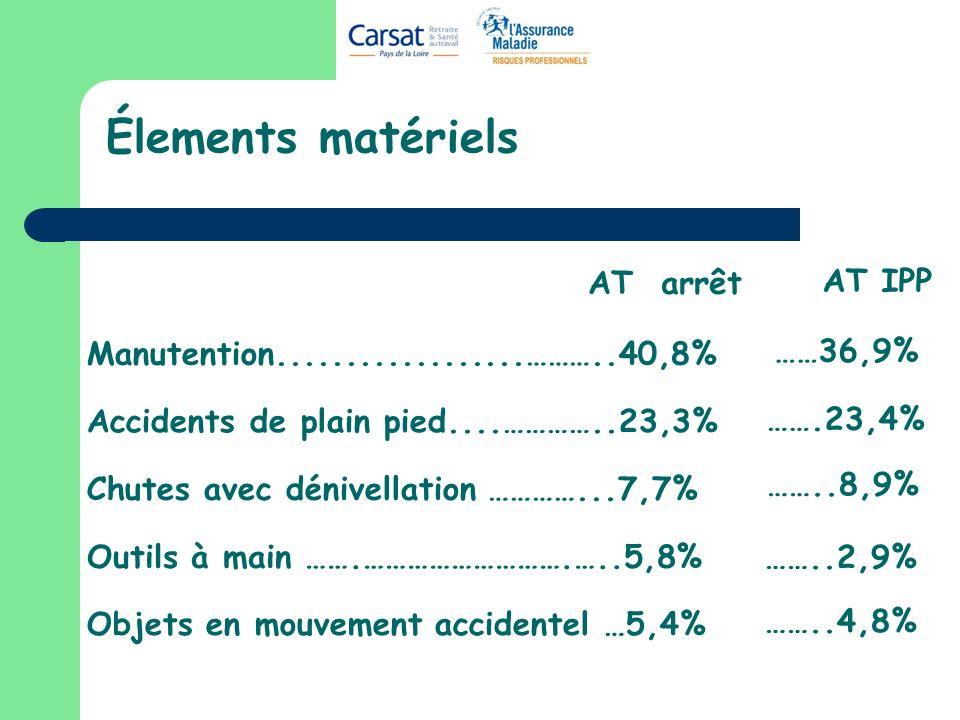Élements matériels AT arrêt AT IPP ……36,9% …….23,4% ……..8,9% ……..2,9%