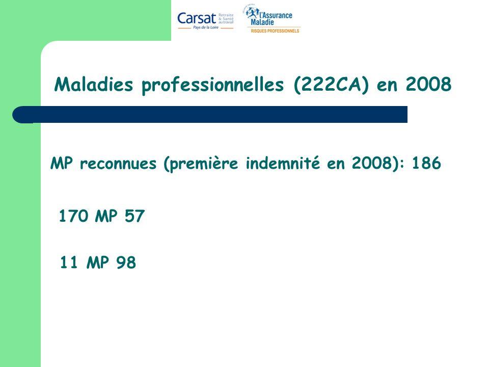 Maladies professionnelles (222CA) en 2008