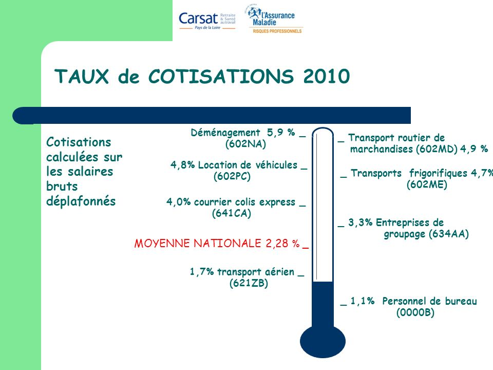 TAUX de COTISATIONS 2010Déménagement 5,9 % _. (602NA) Cotisations calculées sur les salaires bruts déplafonnés.