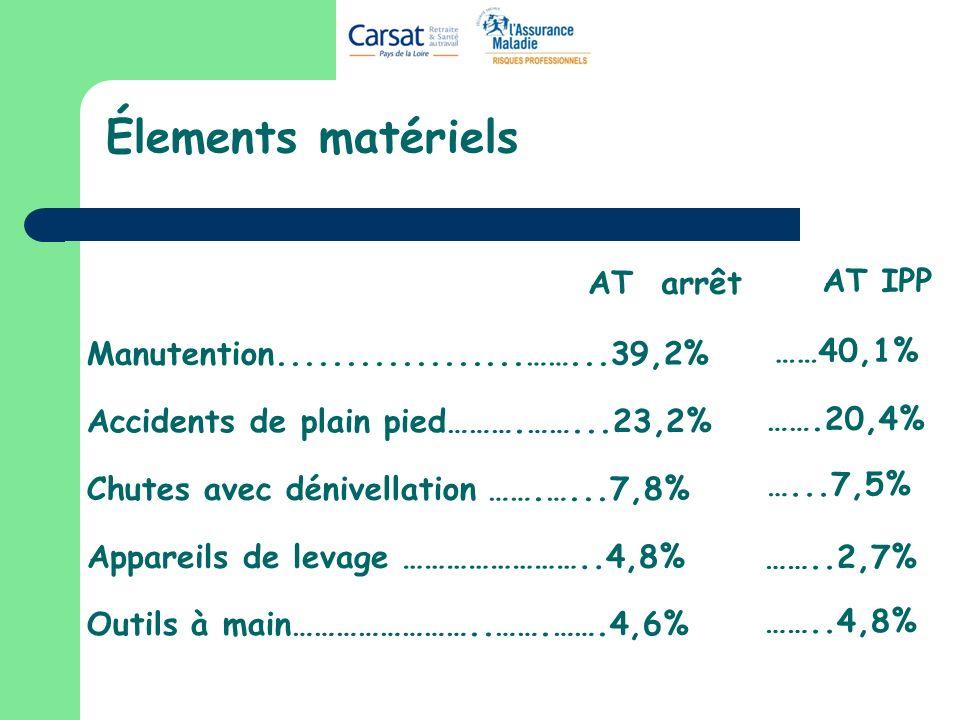 Élements matériels AT arrêt AT IPP ……40,1% …….20,4% …...7,5% ……..2,7%