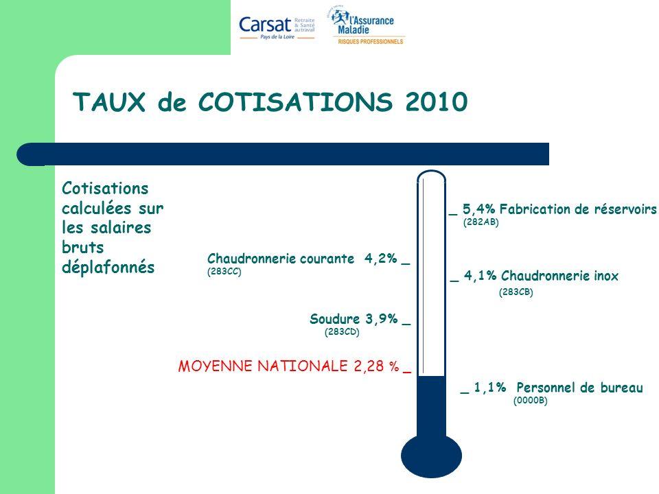 TAUX de COTISATIONS 2010 Cotisations calculées sur les salaires bruts déplafonnés. _ 5,4% Fabrication de réservoirs.