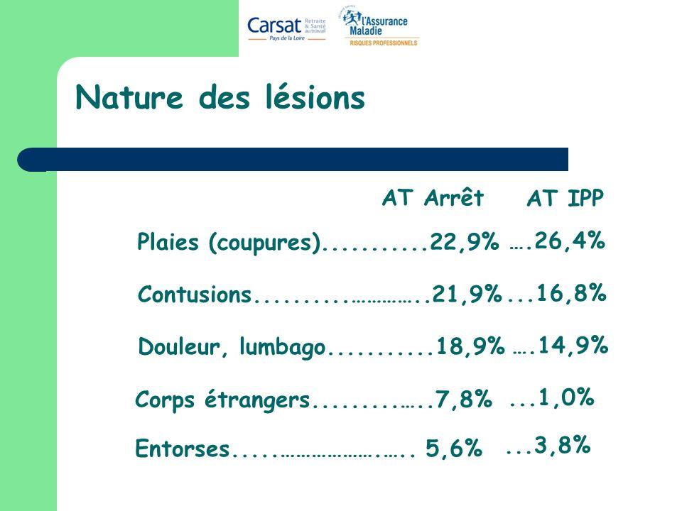 Nature des lésions AT Arrêt AT IPP Plaies (coupures)...........22,9%