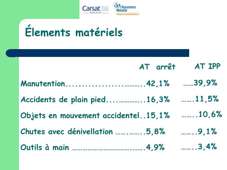 Élements matériels AT arrêt AT IPP ……39,9% …….11,5% ……..10,6% ……..9,1%