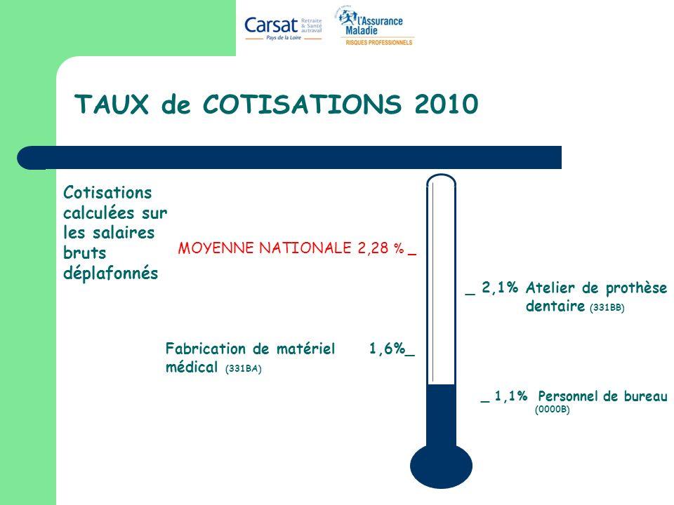 TAUX de COTISATIONS 2010 Cotisations calculées sur les salaires bruts déplafonnés. MOYENNE NATIONALE 2,28 % _.