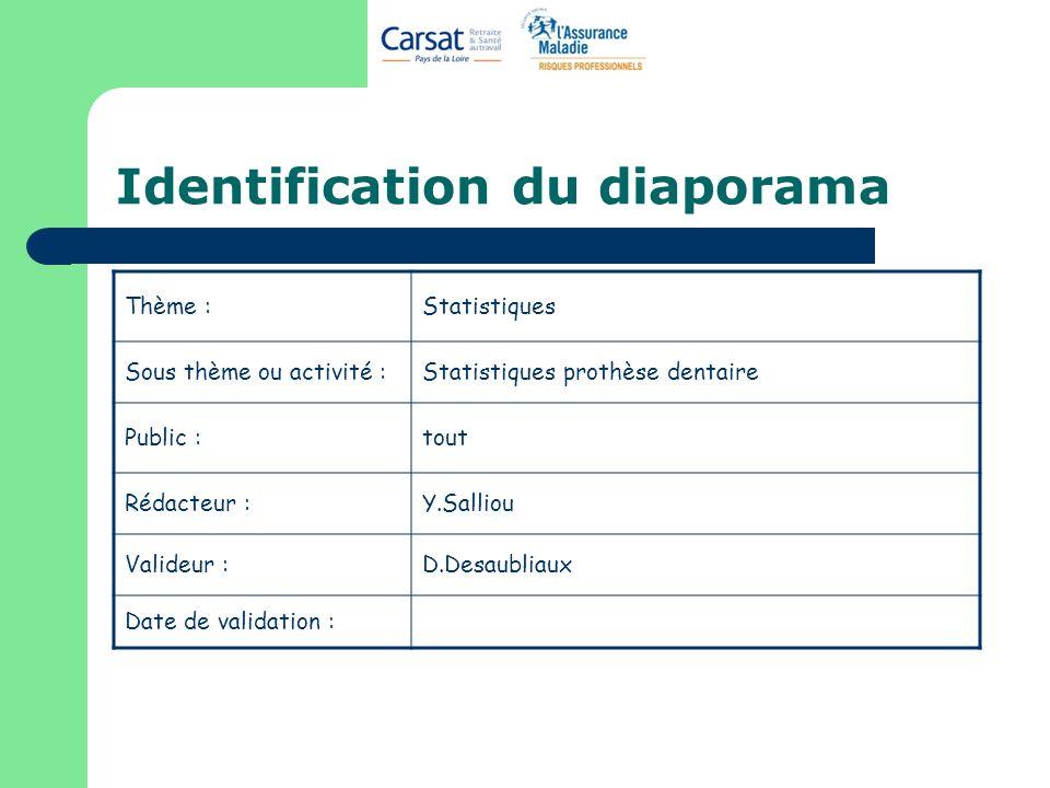 Identification du diaporama